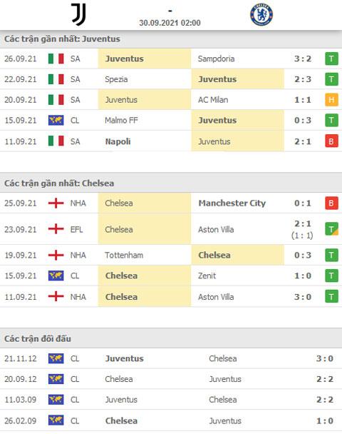 Tỷ số đối đầu Juventus vs Chelsea