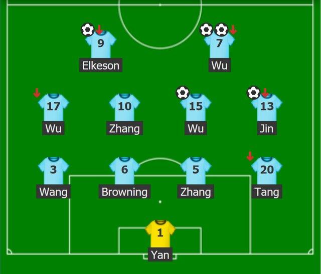 Thành phần dự kiến của Trung Quốc
