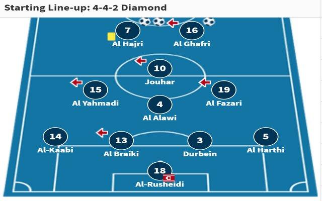 Đội hình dự kiến của Oman