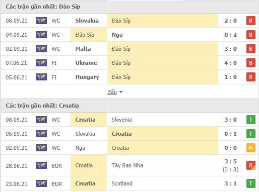 kèo nhà cái kubet : Đảo síp - croatia