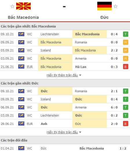 Phong độ thi đấu và tỷ lệ đối đầu Macedonia - Đức