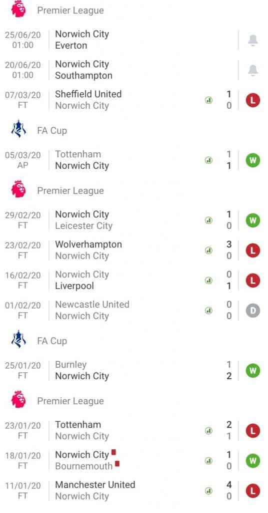 nhận định soi kèo Norwich City - Southampton cá cược bóng đá hôm nay giải Premier League 20/6