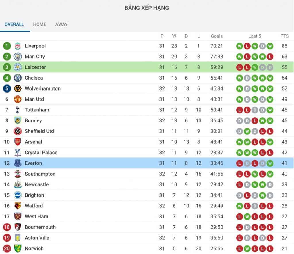 Nhận định soi kèo tỷ lệ cá cược Everton - Leicester City hôm nay giải Premier League