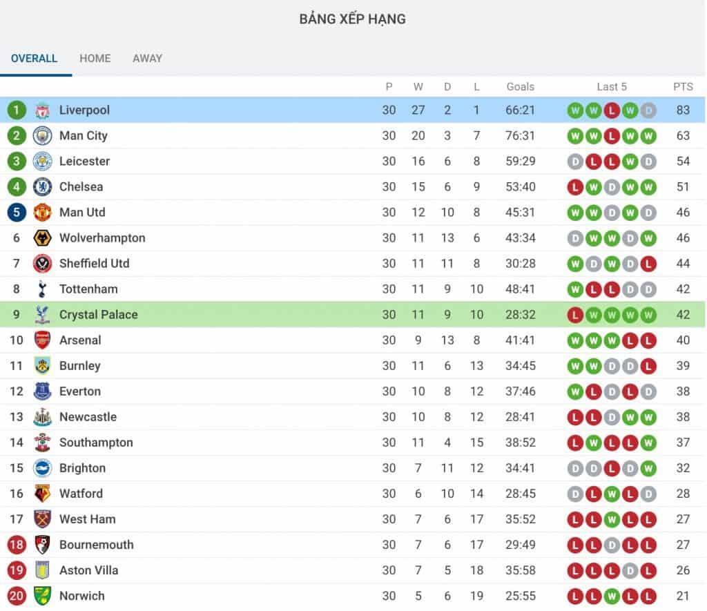 Nhận định soi kèo tỷ lệ cá cược bóng đá Liverpool - Crystal Palace hôm nay 25/6