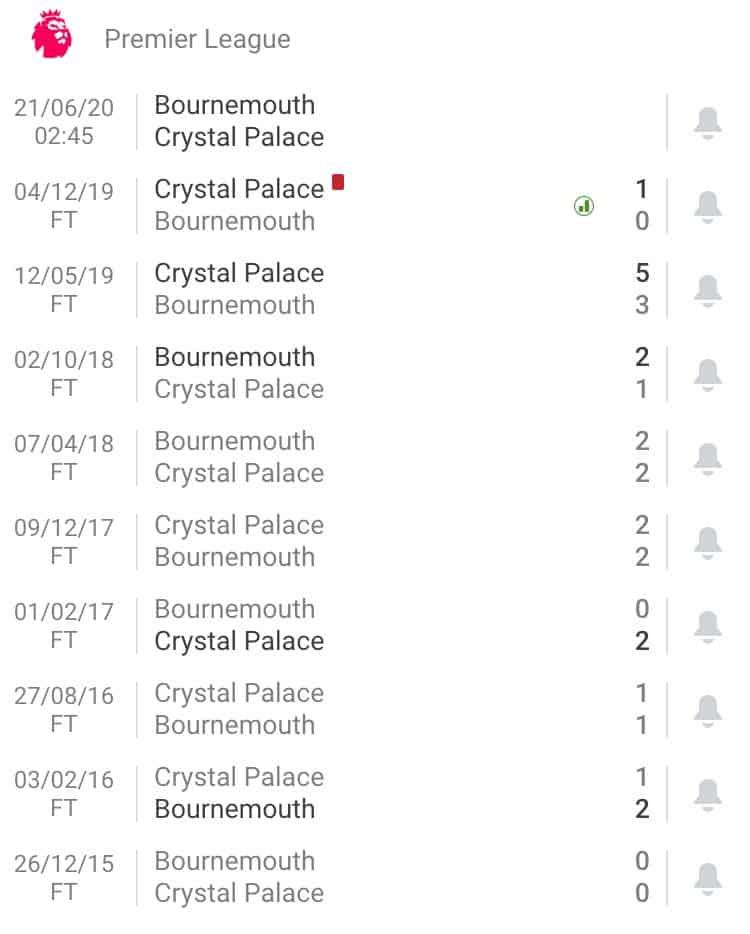 nhận định soi kèo tỷ lệ cá cược bóng đá Bournemouth - Crystal Palace hôm nay 21/6