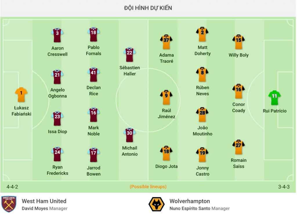 nhận định soi kèo cá cược trận bóng đá West Ham United - Wolverhampton hôm nay 20/6