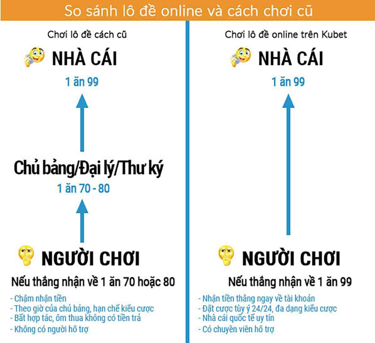 lô đề truyền thống và lô đề online, so sánh lô đề truyền thống và lô đề online, lô đề online tại kubet