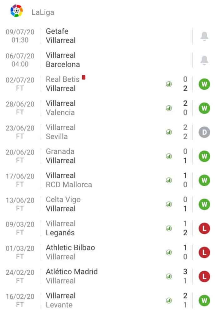 nhận định soi kèo tỷ lệ cá cược trận đấu Villarreal - Barcelona hôm nay giải La Liga