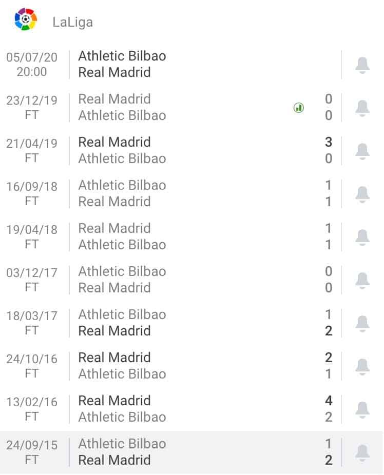 nhận định soi kèo tỷ lệ cá cược trận đấu Athletic Bilbao - Real Madrid hôm nay giải La Liga