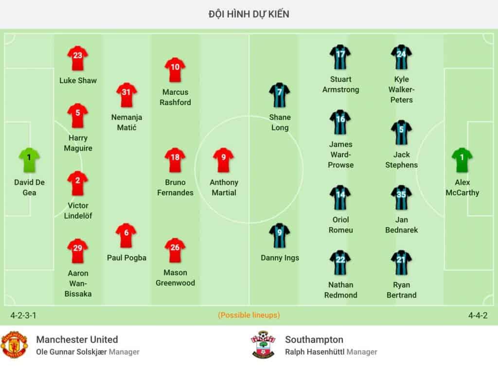 Nhận định soi kèo trận câu lạc bộ Manchester United vs Southampton giải premier league hôm nay MU
