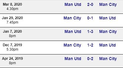 thành tích đối đầu 2 đội mu vs man city