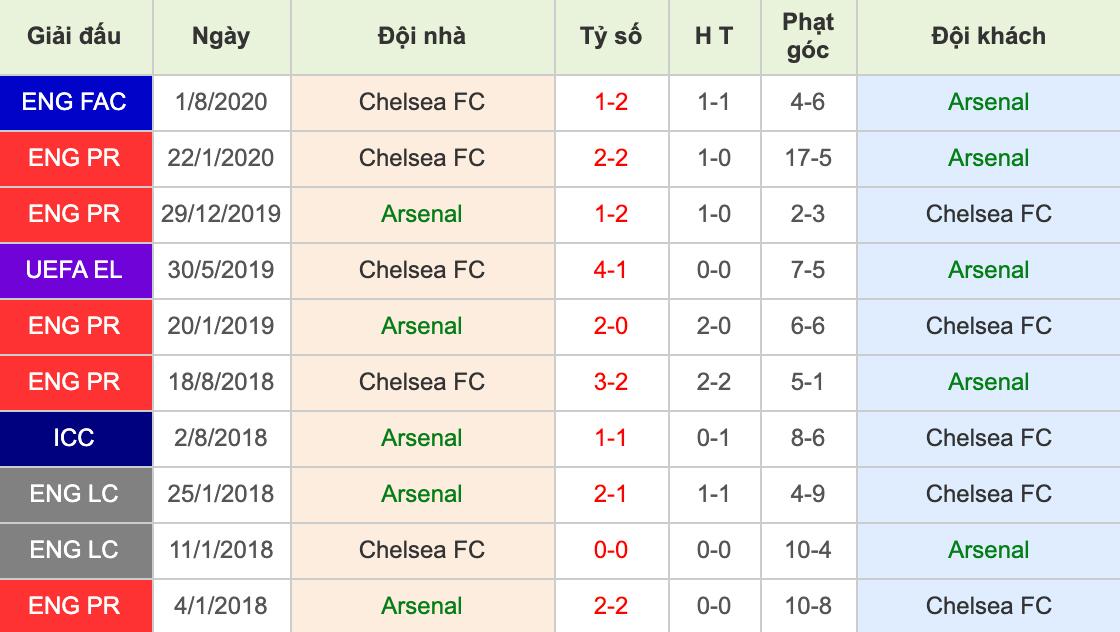 tỷ số đối đầu Arsenal vs Chelsea - soi kèo 27/12/2020