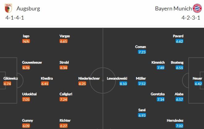 đội hình Augsburg vs Bayern