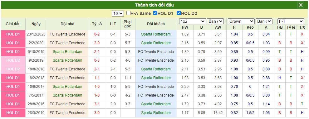 đối đầu Sparta Rotterdam vs Twente
