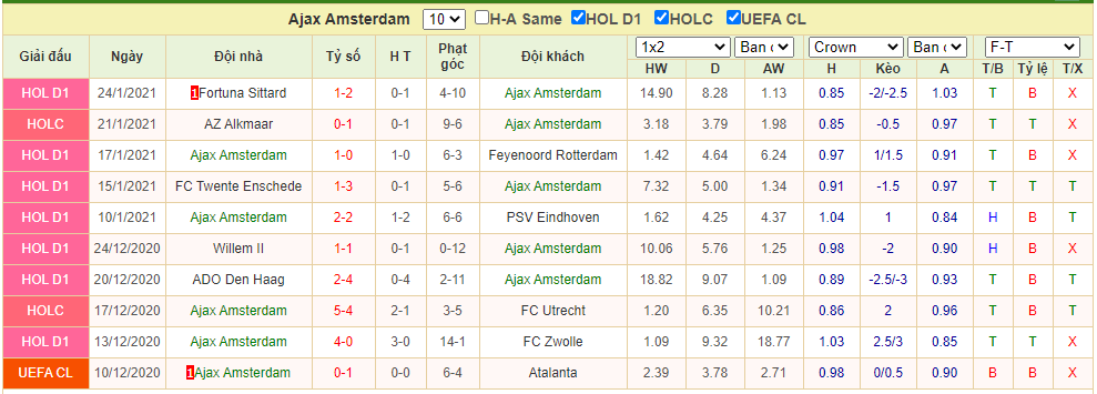 phong độ Ajax vs Willem II