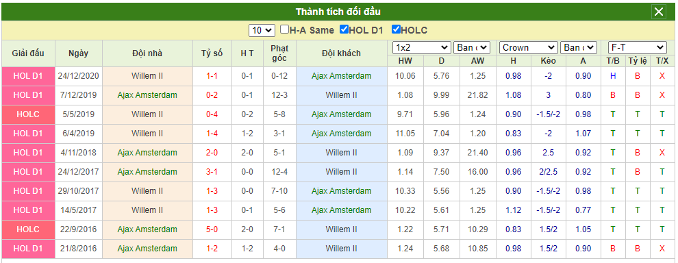 đối đầu Ajax vs Willem II