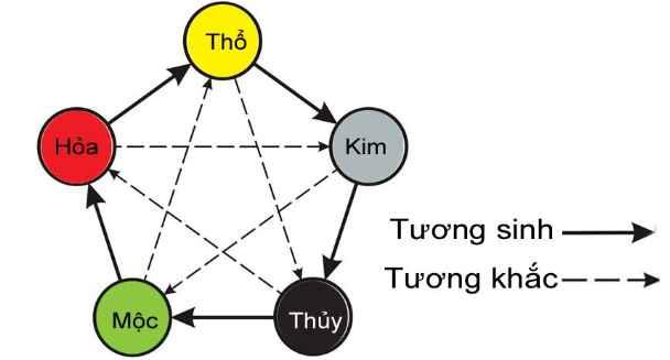 Can Chi là tổng hợp của hai yếu tố là Thiên Can và Địa Chi.