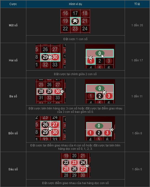 Tỷ lệ Roulette 1