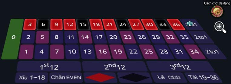 Cược trò chơi Roulette theo từng dòng