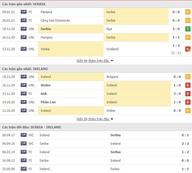 Thống kê Serbia vs Cộng hòa Ireland