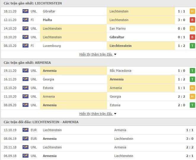Thống kê phong độ Liechtenstein vs Armenia