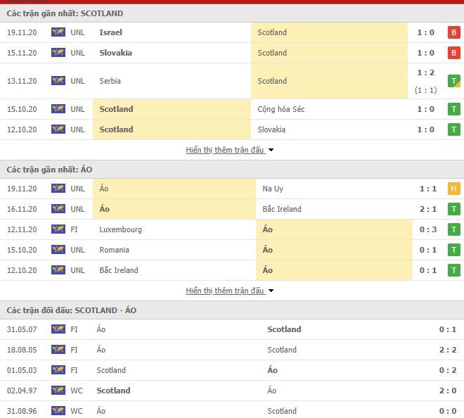 Thống kê Scotland vs Áo