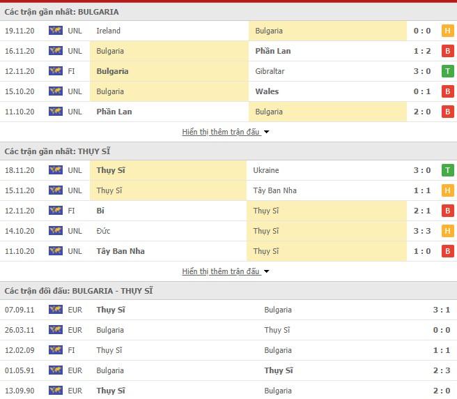 Thống kê Bulgaria vs Thụy Sĩ