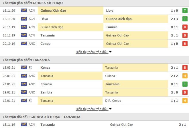 Equatorial Guinea vs Tanzania