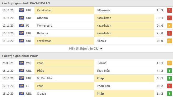 Thống kê phong độ Kazakhstan vs Pháp