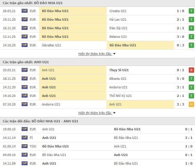Thống kê U21 Bồ Đào Nha vs U21 Anh
