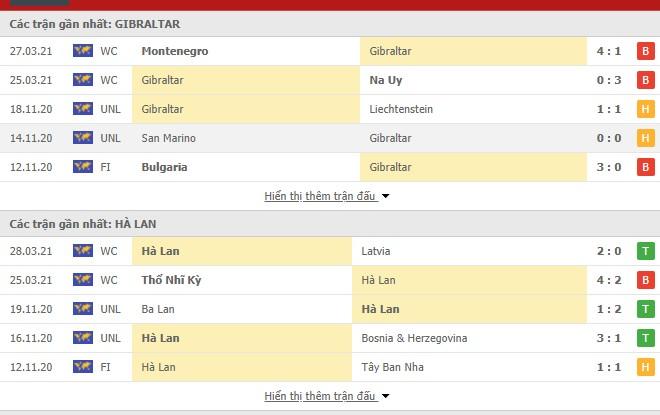 Thống kê trận Gibraltar vs Hà Lan