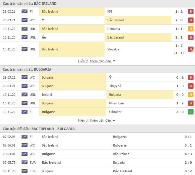 Hình thức Bắc Ireland vs Bulgaria
