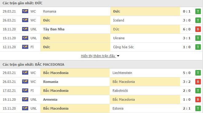 Hiệu suất Đức vs Bắc Macedonia