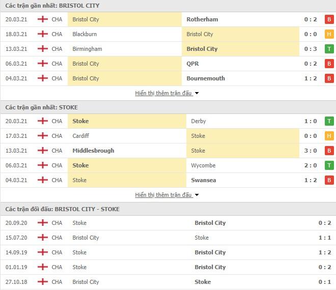 Phong độ Bristol City vs Stoke