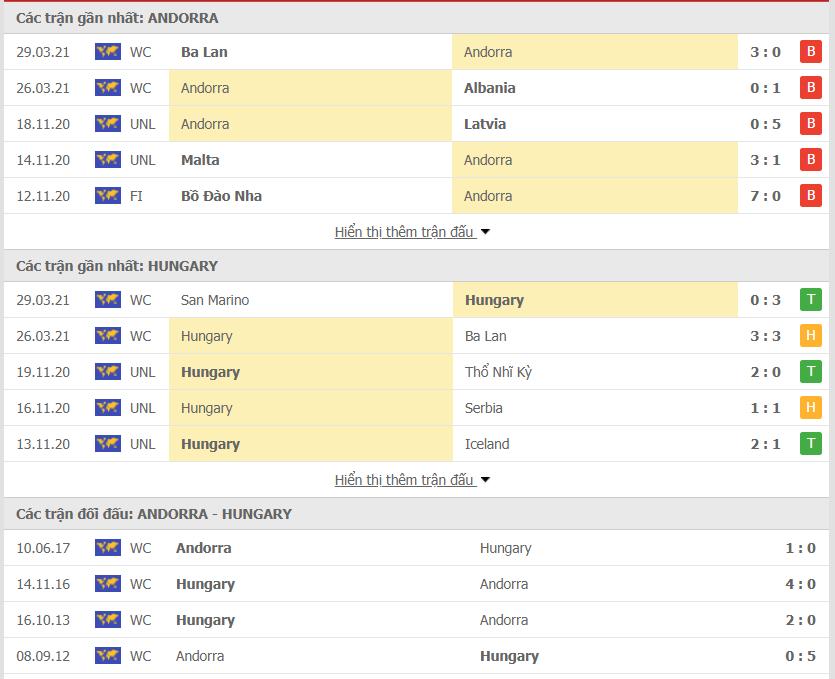 Phong độ của Andorra vs Hungary
