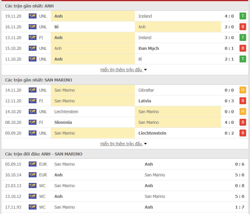 Anh vs San Marino