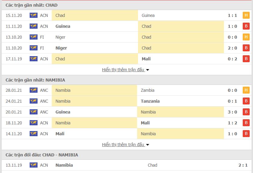 Màn trình diễn của Chad vs Namibia