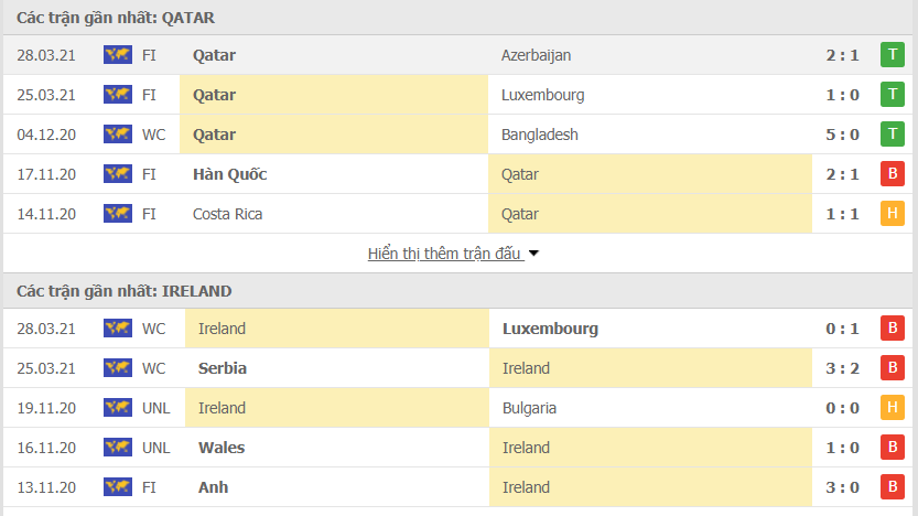 Hình thức Ireland vs Qatar