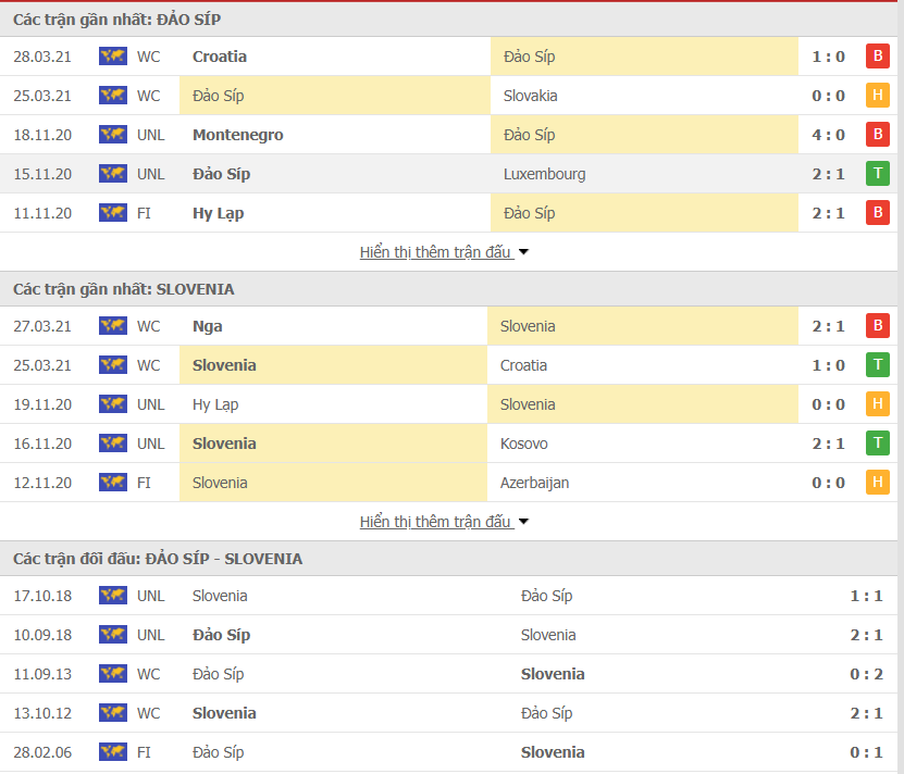 Màn trình diễn của Cyprus vs Slovenia