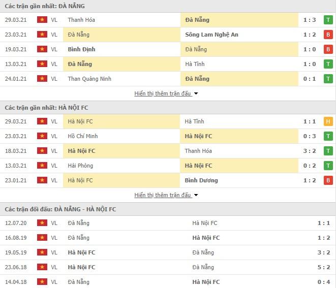 SHB Đà Nẵng vs Hà Nội