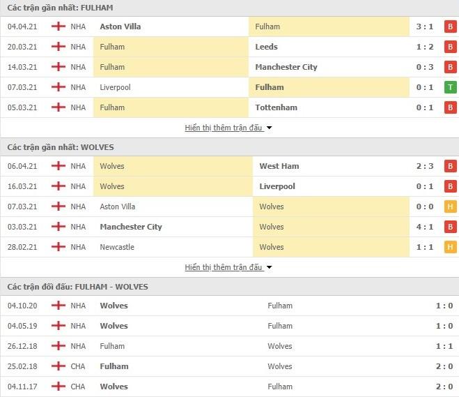 Thống kê phong độ Fulham vs Wolvehampton