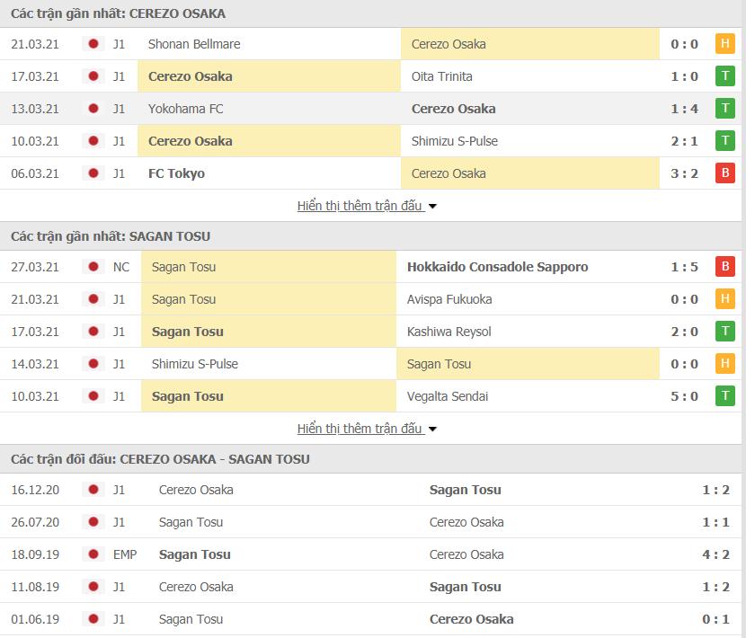 Phong độ của Cerezo Osaka vs Sagan Tosu