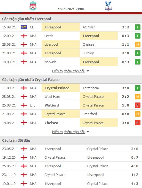 thông kế phong độ đối đầu Liverpool vs Crystal Palace